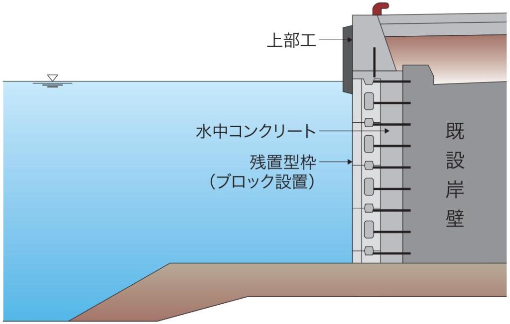 残置型枠工法の概要図